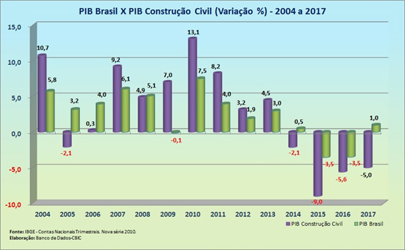 O histórico do PIB da Construção Civil.